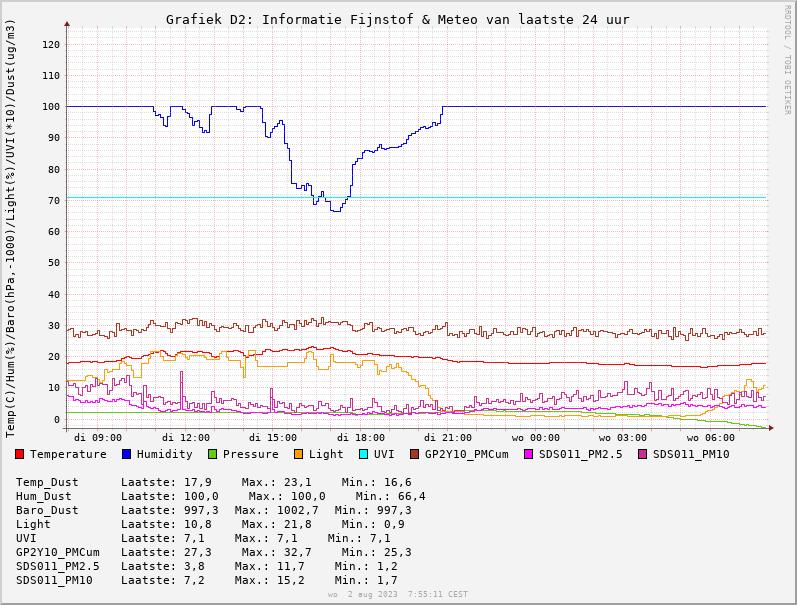 Graph2_Dust24hr