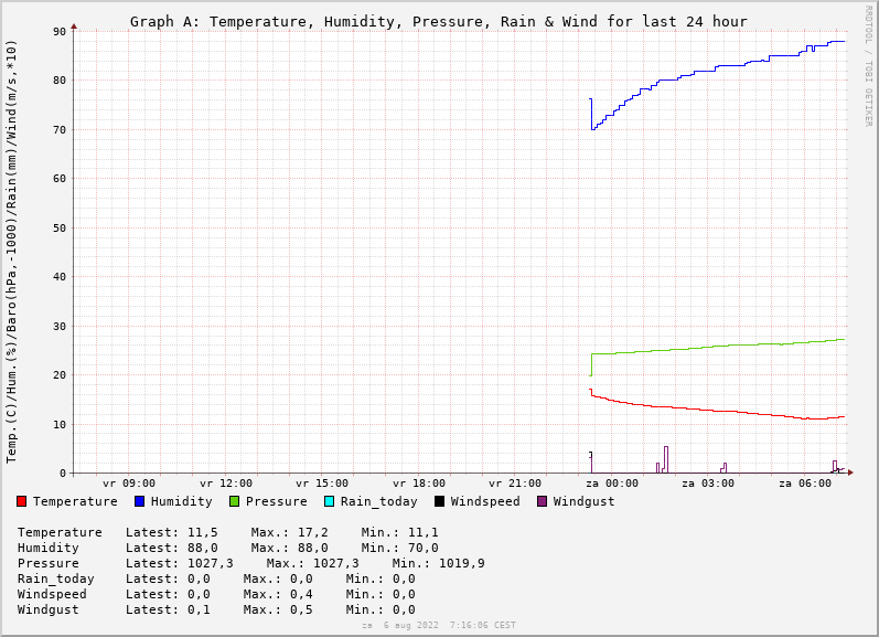 Graph_Meteo24hr