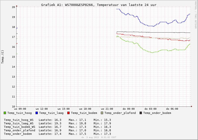 Grafiek_Temp