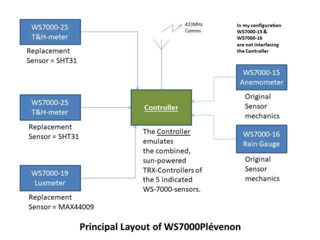 WS7000P_Layout